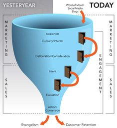 Sales - The Evolving Sales Funnel : MarketingProfs Article