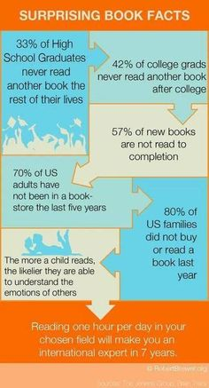 Sad book facts
