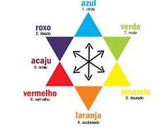 Dando continuidade sobre as cores, vou-lhes apresentar uma estrela muito famosa na colorimetria : Estrela de Oswald Coloque...