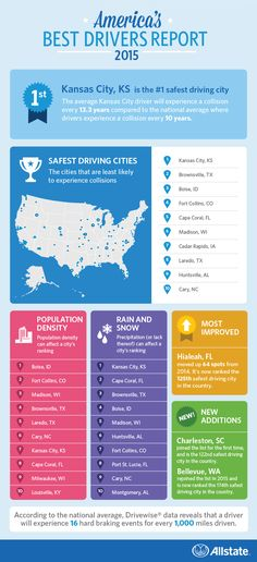 """""""Allstate America's Best Drivers Report® is an annual ranking that identifies which of the 200 largest U.S. cities has the safest drivers. Sharing this data every year can highlight the importance of educating people about the importance of safe driving."""""""