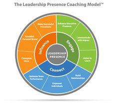 Coaching+Models | Leadership Presence Coaching Model | Oracoaching -
