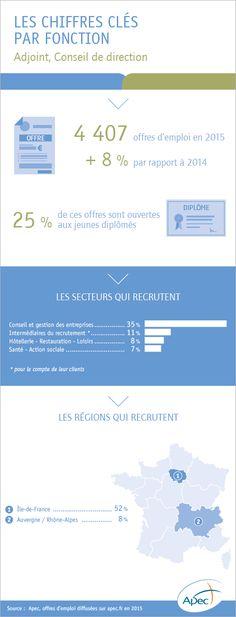 L'emploi cadre dans la fonction adjoint, conseil de direction - Apec.fr - Cadres