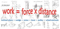 GREAT LESSONS! More than 20 sketches of mechanical devices marked with distances, angles and variables, including wedges, pulleys and gears. Equation in large type floats above sketches: work = force x distance.