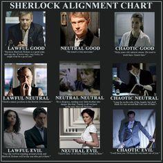 Sherlock alignment chart that is BEGGING to be rearranged. For example, how is Mrs Hudson not lawful good? Sherlock Holmes Bbc, Sherlock Fandom, Watson Sherlock, Jim Moriarty, Sherlock Quotes, Sherlock John, Fandoms, Geeks, Mrs Hudson