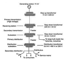 Prime 37 Best Single Line Diagram Images Solar Panels Solar Power Wiring Database Hyediarchgelartorg