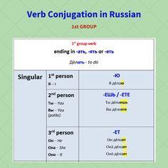 1. Verb Conjugation in #Russian (1st group, Present Tense) SINGULAR