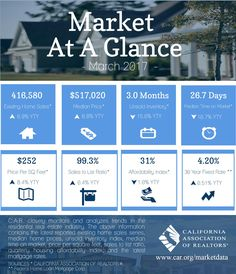 Real Estate Market At A Glance  Realtor Section
