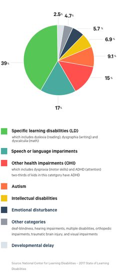 e3339bc9c4aa 2017 Data from the National Center for Learning Disabilities is shown on  chart displayed. If