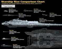 DeviantART user Dirk Loeche has created an impressive chart that compares the size of Sci-Fi's greatest starships, from Star Wars and. Contrôle Parental, Nave Star Wars, Star Wars Spaceships, Star Wars Facts, Star Wars Vehicles, Galactic Republic, Sci Fi Ships, Star Trek Ships, Star Destroyer