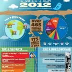 Twitter 2012 Infographic http://thechrisvossshow.com/how-big-twitter-is-in-2012-infographic/