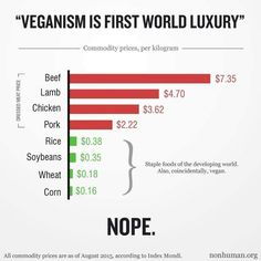 many inexpensive staple foods in developing countries are vegan #vegan