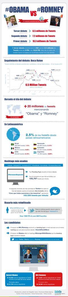 Esta infografía resume en datos la estrategia en redes sociales seguida por ambos candidatos.