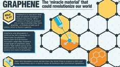 "Graphene: 1 atom thick,""Super"" material, the only 2D material, stronger than diamonds, conducts better than copper, + superlative, + superlative.... will be in your home sooner than you think - CNN.com"