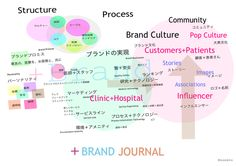 Clinic Branding