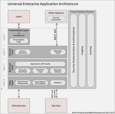 Infrastructure Architecture, Business Architecture, Enterprise Architecture, Technology Management, Project Management, Software Architecture Diagram, Enterprise Application, Ui Components, Mechanical Engineering