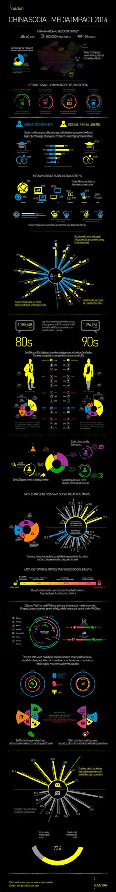 [Infographic] Resonance China | Everything you need to know about China's social media users