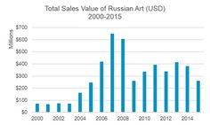 A new report from artnet Analytics on the Russian art market says older artists and Impressionist names dominate.