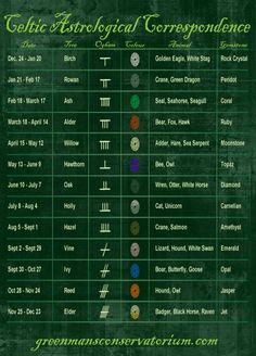 Celtic Astrological Correspondence