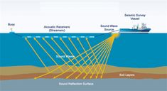 Global #Seismic #Survey #Market Size, Demand, Trends, Review and Forecast 2021 | Report By Radiant Insights, Inc