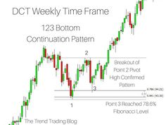A 123 bottom chart pattern preceding a steep uptrend. A 123 bottom chart pattern preceding a steep uptrend. Implied Volatility, Stock Trading Strategies, Bitcoin Chart, Candlestick Chart, Stock Charts, Bitcoin Price, Day Trading, Way To Make Money, Money Fast