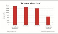 The Largest Financial Advisor force (the Wire-house advisors).....  http://www.onwallstreet.com/gallery/ows/how-the-wirehouses-stack-up-2690935-1.html?utm_campaign=daily-oct%2030%202014&utm_medium=email&utm_source=newsletter&ET=onwallstreet%3Ae3269101%3A389122a%3A&st=email