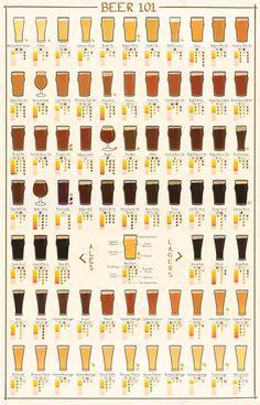 Beer 101 - Ale and Lager Varieties Beer 101, All Beer, Wine And Beer, Best Beer, More Beer, Beer Calories, Beer Poster, Beer Recipes, Coffee Recipes