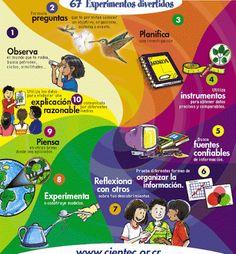 ETAPAS DEL METODO CIENTIFICO: El metodo cientifico y sus etapas