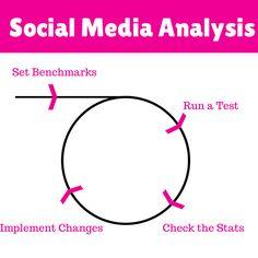 Social Media Analysis