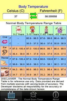 Fever chart numbers temperatures for underarm ear forehead