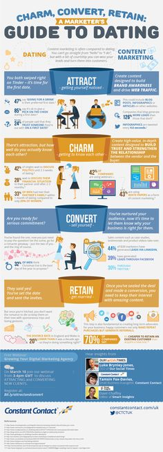 Woo your prospects with content marketing [Infographic] | Our Social Times - Social Media Agency, Social Media Training