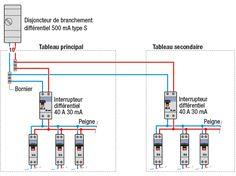 Comment réussir la pose d'un tableau électrique secondaire pour une extension de son habitation : les explications techniques de Système D.