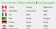 Countries, Nationalities and Languages in English 14