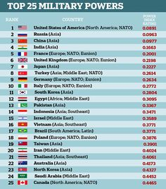 The US still boasts the most powerful military in the world, dwarfing both Russia and China behind them, according to the new global rankings of armed forces around the world.