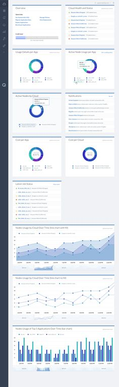 Design dashboard patterns