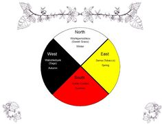 The Potawatomi Medicine Wheel - Citizen Potawatomi Nation