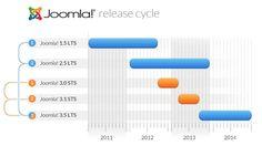 Joomla release cycle - Joomla CMS Lebenszyklus