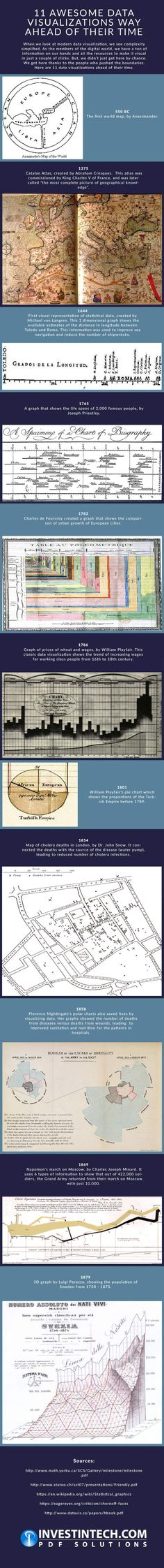 This infographic highlights eleven unique data visualizations from across different—yet significant, periods in history.