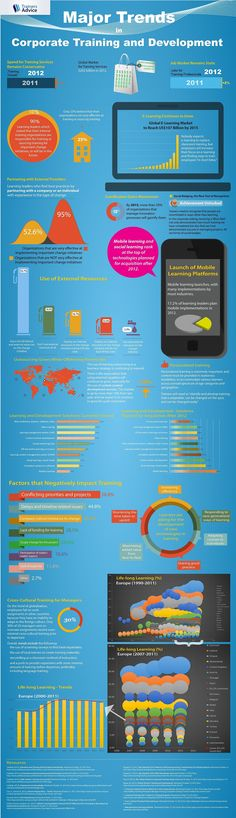 Majortrends in Corporate Training and Development #infographic