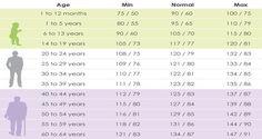 Krvni tlak po godinama starosti