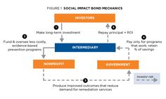 Social Impact Bonds Are Going Mainstream - Forbes