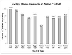 ADHD and the Feingold diet