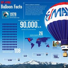 #REMAX Balloon Facts..did you know?