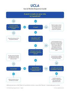 UCLA Social Media Response Guide #SocialMedia #HandlingDifficultPosts