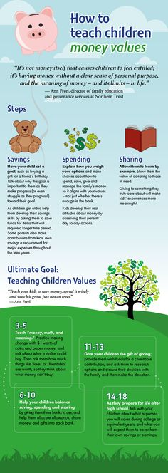 This infographic can help you teach your kids to save money, spend it wisely and watch it grow.