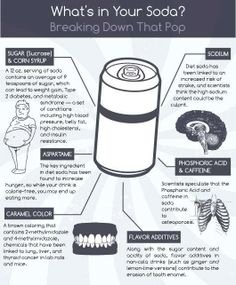Have you ever taken the time to really consider what's in your soda? Even diet!