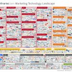Marketing Technology Landscape Supergraphic nearly double from companies and open sources projects Technology Management, Marketing Technology, Open Source Projects, Web Analytics, Digital Technology, Digital Marketing, Social Media, How To Plan, Landscape