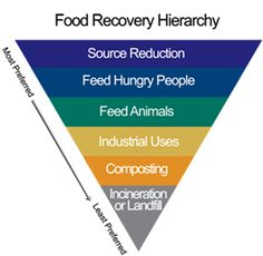 Image of the Food Recovery Hierarchy. Modeled after the EPA's Food Recovery Hierarchy, the FRC is a voluntary program. Participants pledge to provide a food waste baseline along with annual goals to prevent food waste, donate wasted food and Food Definition, Sustainable Management, Economic Research, Waste Reduction, Environmental Protection Agency, Usda Food, Food System, Edible Food, Sustainable Food