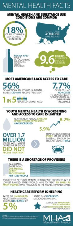 on Your Teen: 9 Best Activities to Do As a Family [Infographic graphic stating all the stats for Americans and youth in particular for mental illnessgraphic stating all the stats for Americans and youth in particular for mental illness Mental Health Statistics, Mental Health America, Mental Health Disorders, Daily Health Tips, Health Advice, Health And Wellness, Mental Health Conditions, Mental Health Problems, Mental Illness Recovery