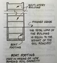 Boat footing: Similar to a mat footing, except it is placed at a depth such that the weight of the soil removed from the excavation is equal to the load of the building, and thus little or no new load is added to the underlying soil.