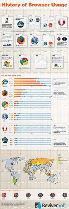 La Historia de los Navegadores de Internet